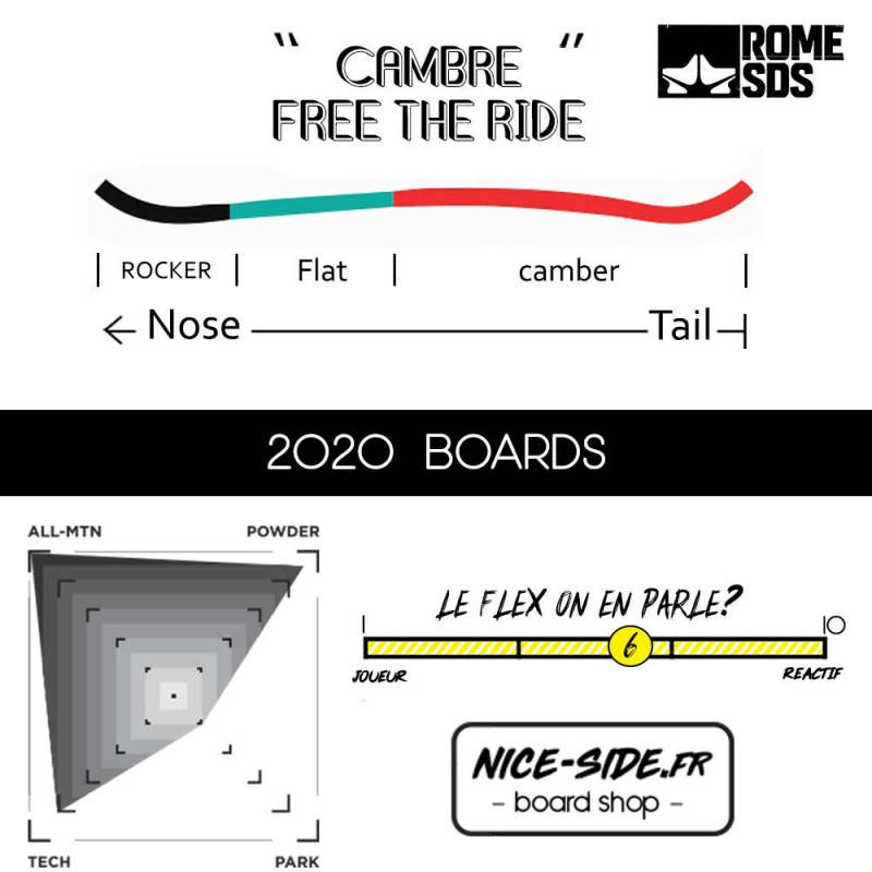 ROME Winterland 2020 snowboard freeride femme